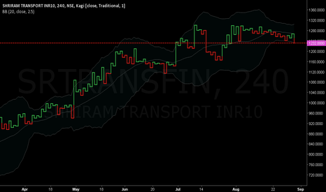 SRTRANSFIN: Shriram Transport Finance Company Limited, SELL 1232 TARGET 1180