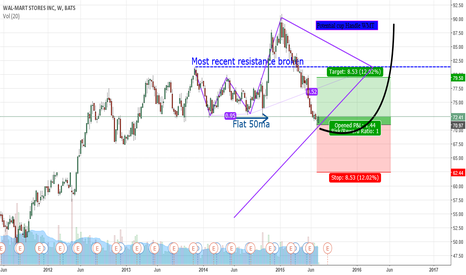 WMT: Possible Cup Handle on WMT