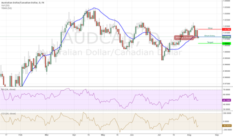 AUDCAD: AUDCAD Short - 08/11/2014 MA Daily Trade