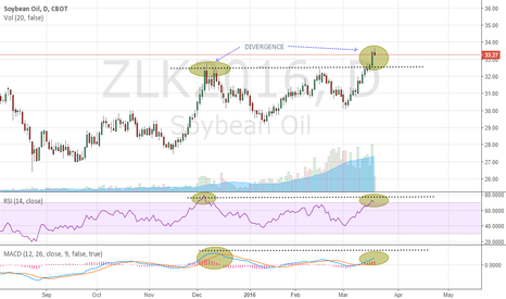 ZLK2016: CBoT Beanoil possible short set up in the making