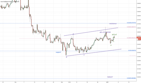 EURGBP: EURGBP bearish ABCs in a bear flag