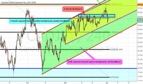 CADJPY: CADJPY 4 Hourly Analysis
