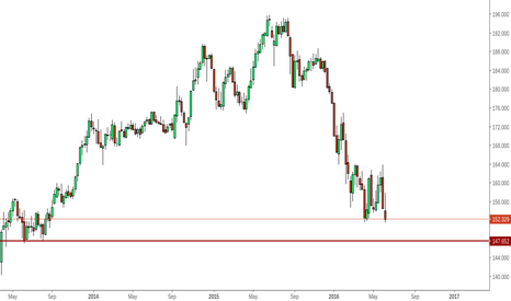 GBPJPY: GBPJPY likely to test 147-148 area