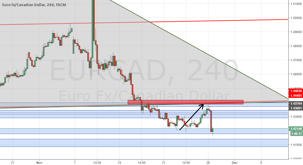 EurCad short UPDATE