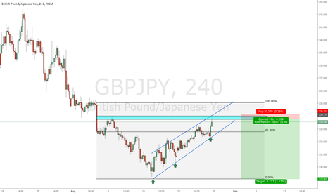 GBPJPY: Sterling Yen Short Set Up GBPJPY