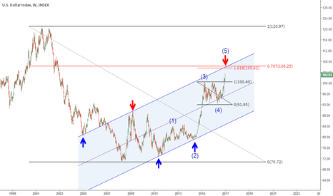 DXY: DXY Weekly Channel