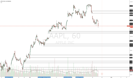 AAPL: Looks like AAPL going for a ride now.