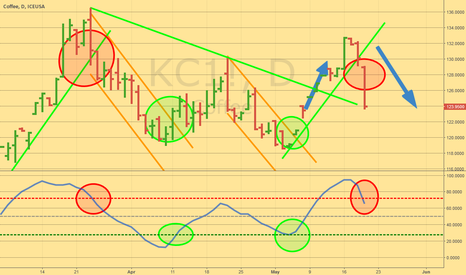 KC1!: Sell at the break