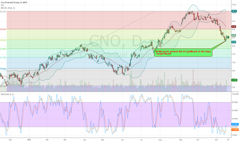 CNO: $CNO watch this stock on monday 11-19-2012