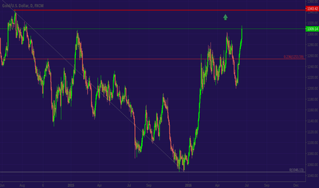 XAUUSD: GOLD - Road to 1340