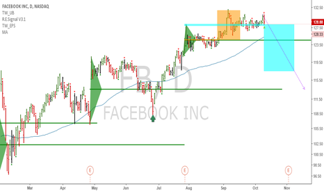 FB: Short book: FB - Uptrend failure gives us a bearish target now