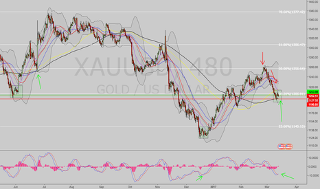 XAUUSD: Long Gold.  Pattern recognition.  Interest rates, etc