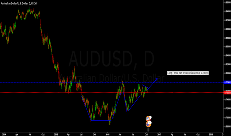 AUDUSD: Is AUDUSD reversing?