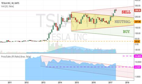 TSLA: TSLA overbought oversold zones