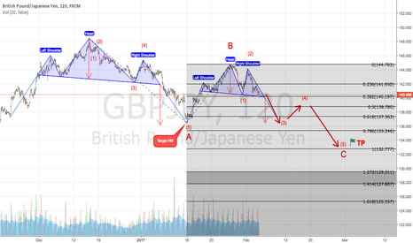 GBPJPY: GBPJPY       We love the head-and-shoulders pattern.