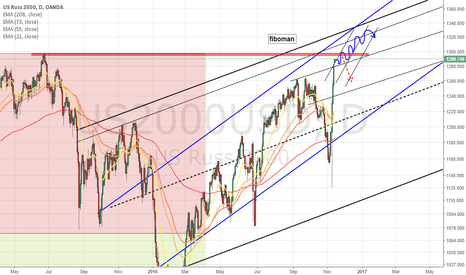 US2000USD: New highs ahead for Russell 2000 or Double top?
