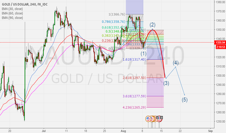 XAUUSD: Gold update - TF 4 hr Price is possibility rebound wave 2