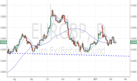 EURGBP: EUR/GBP – Bears await a below 0.7470
