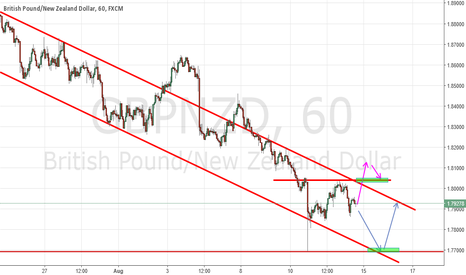 GBPNZD: GBPNZD:Break the channel or approaching the lowest support level