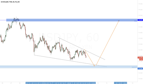 USDJPY: USD/JPY in the end of bearish trend?