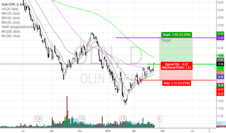 OLN: OLN Buy Low, Sell High