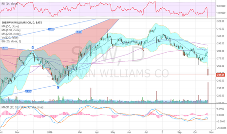 SHW: 4th biggest volume since financial crisis and 6x ADV