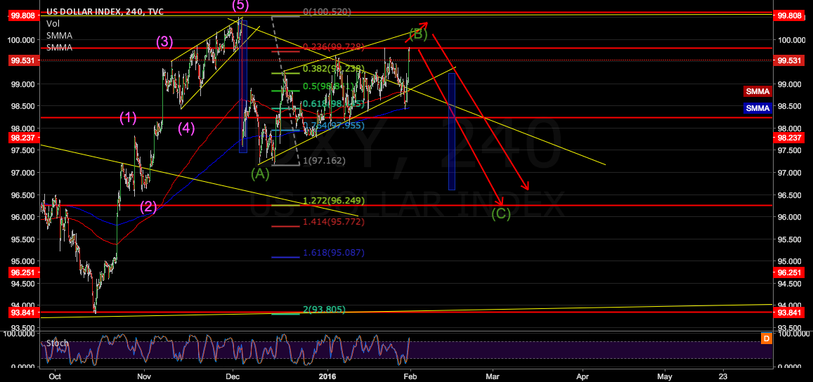 US DOLLAR INDEX COUNT ELIOT ABCD CORRECTION PATTERN SHORT 98.230