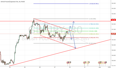 GBPJPY: GBPJPY SUN-MON EXECUTION 30min VISIBILITY