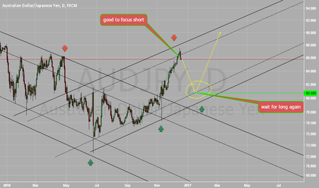 AUDJPY: my trading plan for AUDJPY