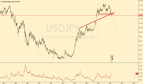 USDJPY: USDJPY Broken below major support