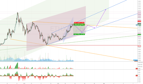 ETHXBT: ETH retrace for before next breakout