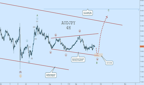 AUDJPY: AUDJPY EW Count: Buckle Up for Wave-C