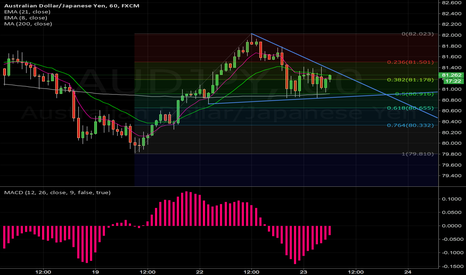 AUDJPY: trade the 1hr break of the triangle #FX #FOREX