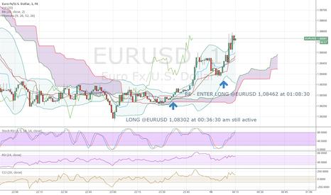 EURUSD: RE-ENTER LONG @EURUSD