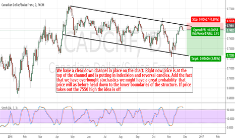 CADCHF: CadChf: Bearish Price Action Might Be On The Cards