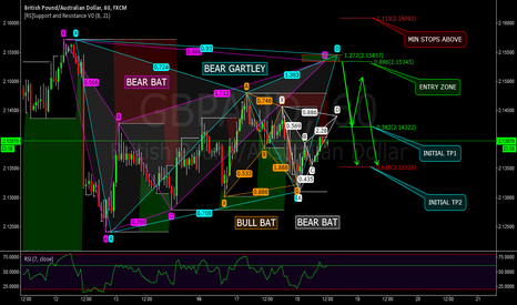 GBPAUD: GBPAUD - ADVANCED PATTERNS - 60M - BATS AND GARTLEY