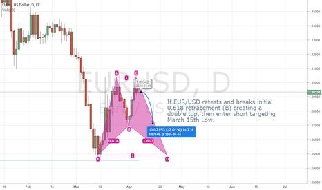 EURUSD: Short EUR/USD double top