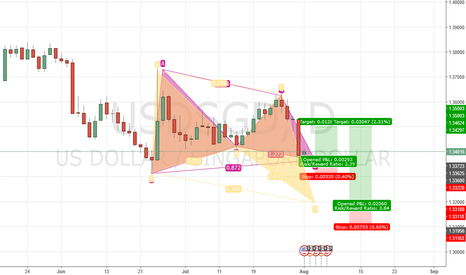 USDSGD: Gartley or Butterfly...whats it gonna be?