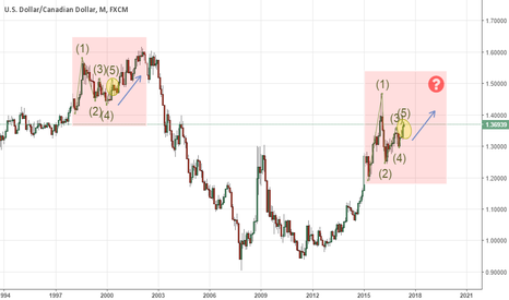 USDCAD: USD/CAD Monthly Chart Possible Fractal Formation