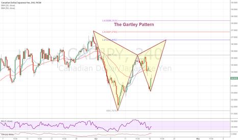 CADJPY: The Gartley Pattern