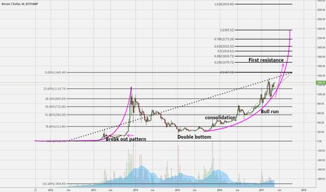 BTCUSD: Bitcoin bullish swing on curve line