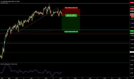 USDCAD: USDCAD looking sell set up