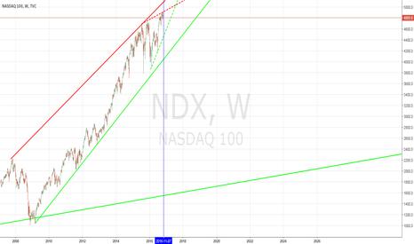 NDX: NASDAQ WEEKLY