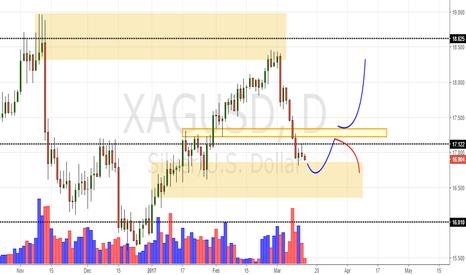 XAGUSD: XAG/USD Daily Update (14/03/17)