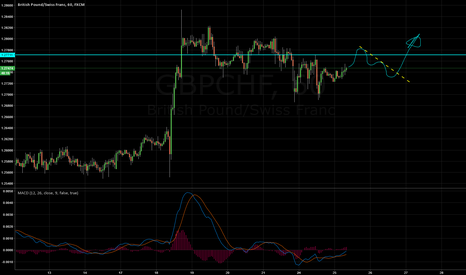 GBPCHF: GBPCHF Buy Idea