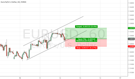 EURUSD: Long trade off the channel bottom