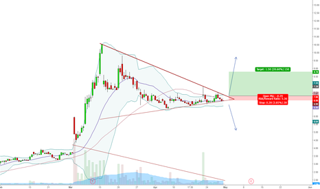 AUPH: Potential Breakout of Bullish Pennant