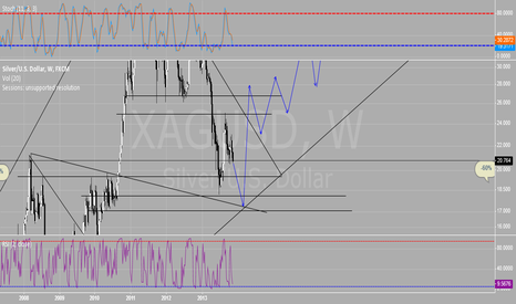 XAGUSD: Silver Outlook