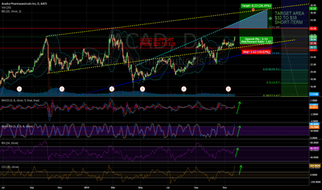 ACAD: $ACAD - ACADIA is shaping up to revisit the $30's to stay...?