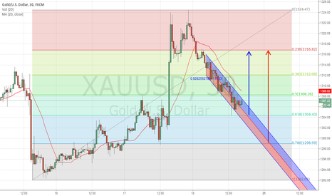 XAUUSD: $XAUUSD Descending Channel